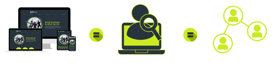 Responsive website design equals increase search engine visibility equals more potential website visitors